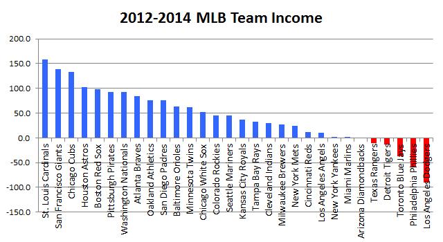 MLB Team Income
