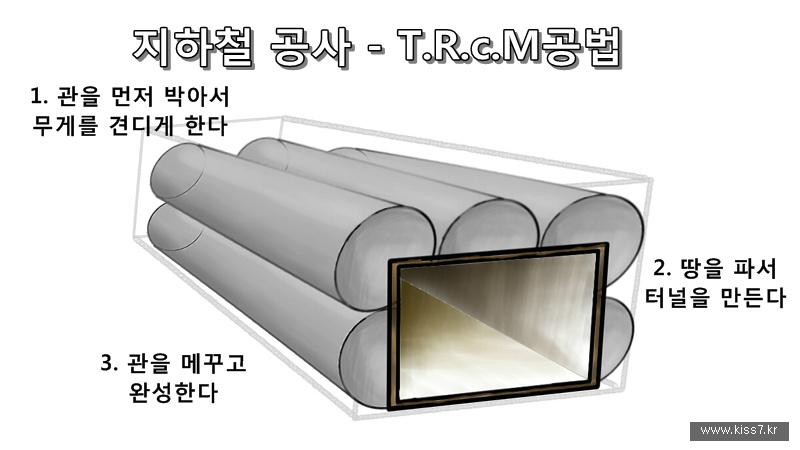 사진: T.R.c.M공법은 사방에 관을 박아서 압력을 지탱하며 터널공사 공간을 확보하는 방식이다.