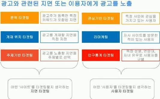 애드센스CPC 광고 노출 방법
