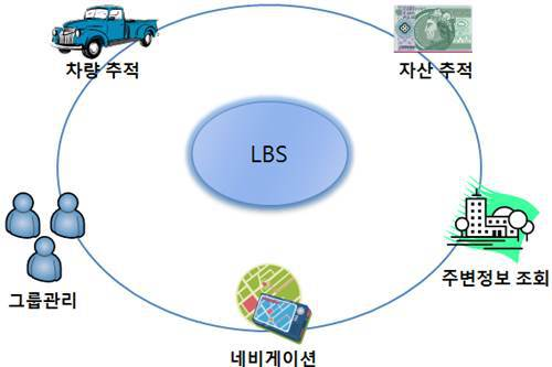 LBS 서비스의 대중화