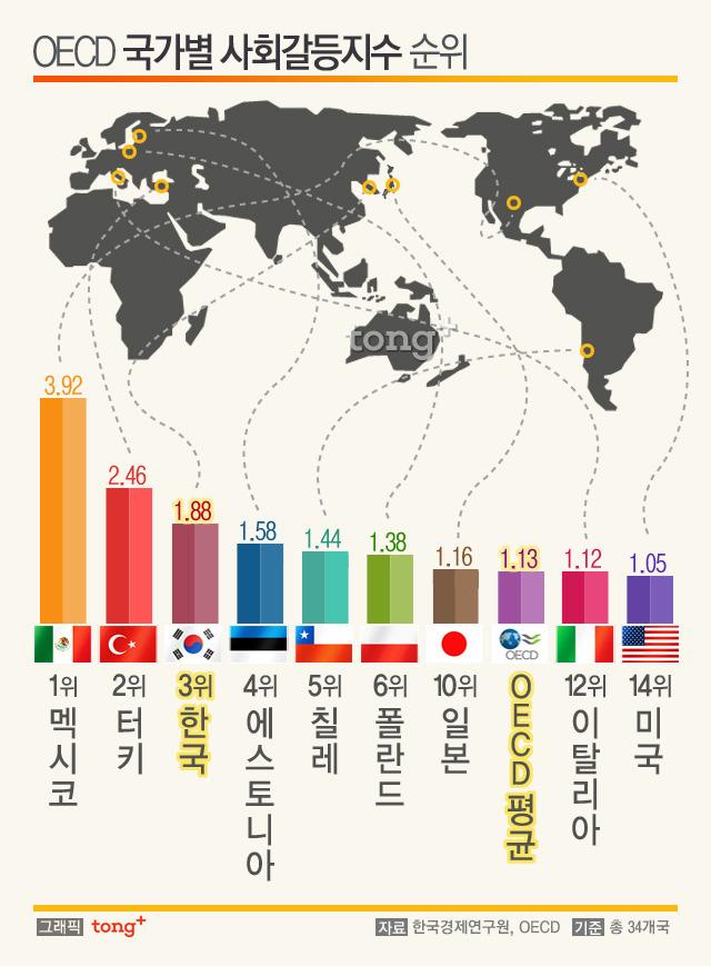 [기사링크-통 플러스]한국 사회갈등지수 oecd3위