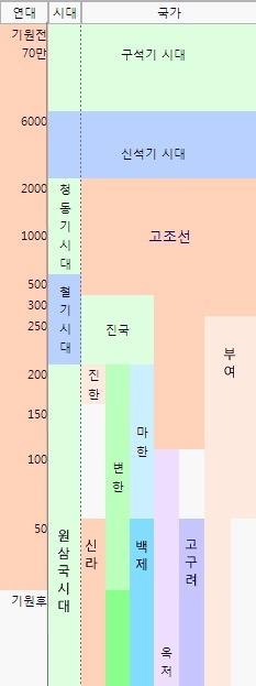 [역사] 고조선 역사 정리 - 정치편