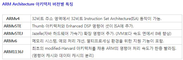 ARM Architecture 아키텍처 버젼별 특징